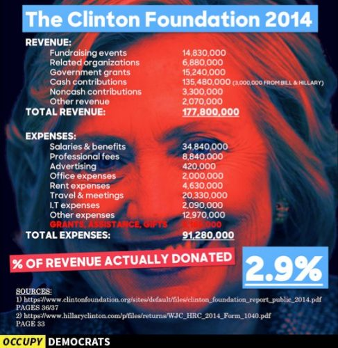 Hillary Clinton Foundation Pay to Play Clinton Cash