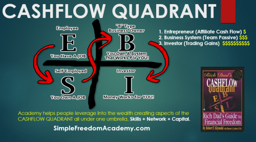 Cashflow Quadrant Simple Freedom Academy Cashflow Quadrant Teaching by Robert Kiyosaki