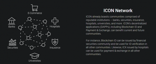 ICON $ICX Network Decentralized Blockchain Including Decentralized Crypto Exchange ICON ICO Token Review Cryptocurrency Trading